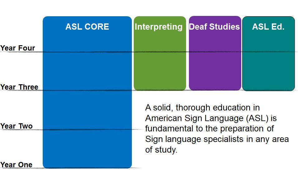 ASL CORE: A Four-year Foundation of ASL